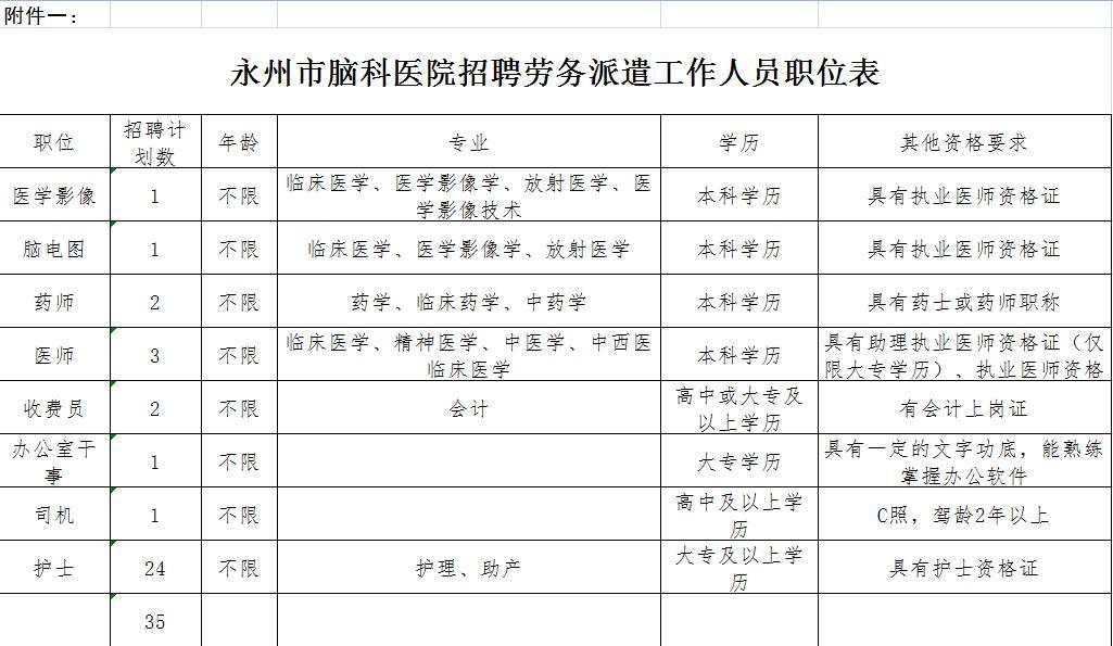 [勞務派遣招聘公告]永州市腦科醫院招聘勞務派遣工作人員公告